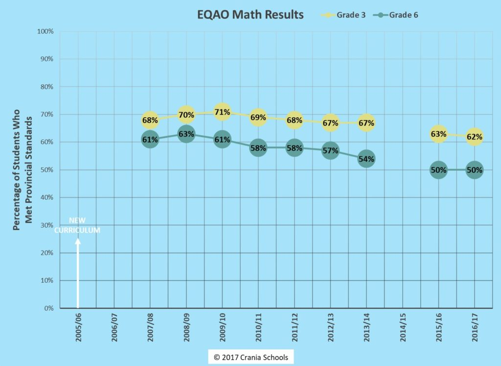 2017 Results show 50% of Students Don\'t Meet Grade 6 MATH Standards ...